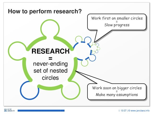 13/27 | © www.janclaes.info How to perform research? Work soon on bigger circles = Make many assumptions Work first on sma...
