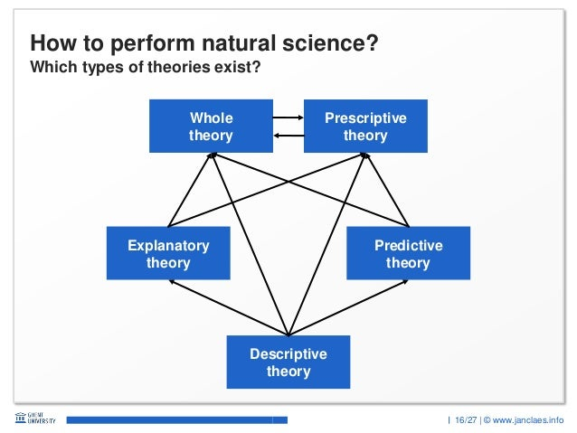 16/27 | © www.janclaes.info How to perform natural science? Descriptive theory Explanatory theory Predictive theory Whole ...
