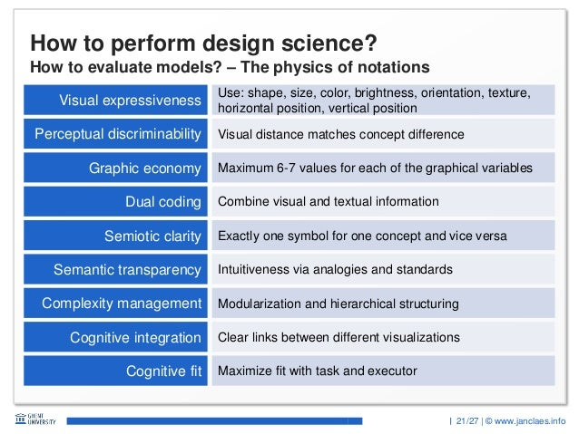 21/27 | © www.janclaes.info How to perform design science? How to evaluate models? – The physics of notations Visual expre...