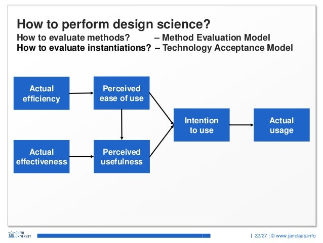 22/27 | © www.janclaes.info How to perform design science? How to evaluate methods? – Method Evaluation Model Actual effec...
