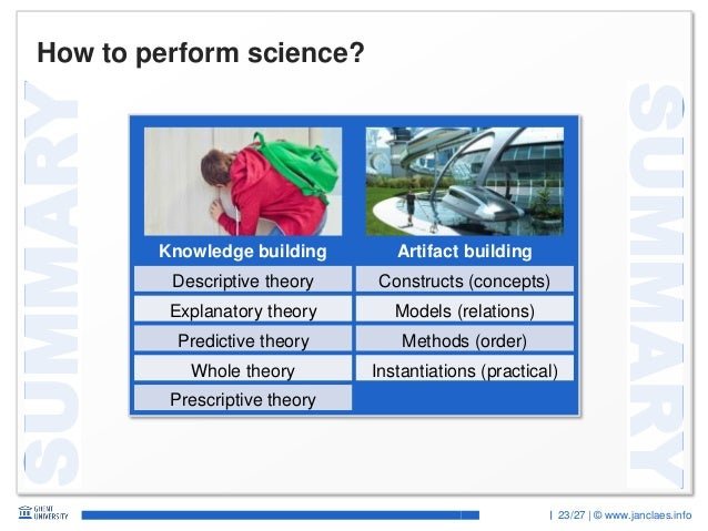 23/27 | © www.janclaes.info SUMMARY SUMMARY How to perform science? Knowledge building Artifact building Descriptive theor...