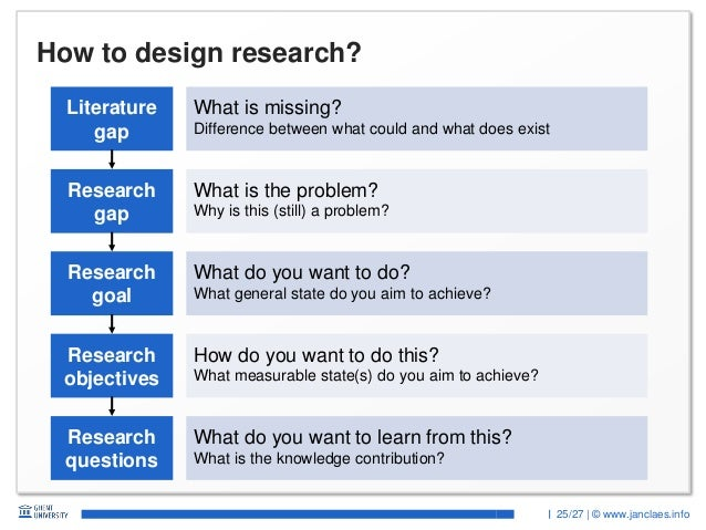 25/27 | © www.janclaes.info How to design research? Research gap Literature gap Research objectives Research goal What is ...