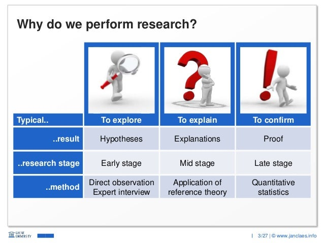 3/27 | © www.janclaes.info Why do we perform research? To explore To confirmTo explain Early stage Mid stage Late stage Qu...