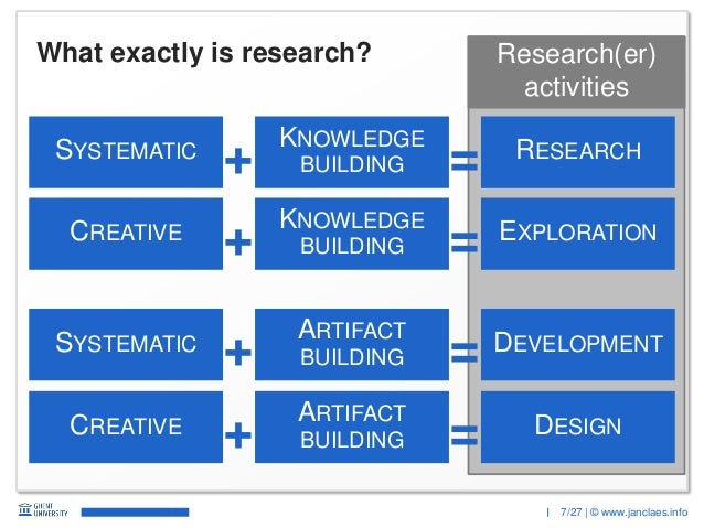 7/27 | © www.janclaes.info Research(er) activities What exactly is research? SYSTEMATIC KNOWLEDGE BUILDING RESEARCH + = CR...