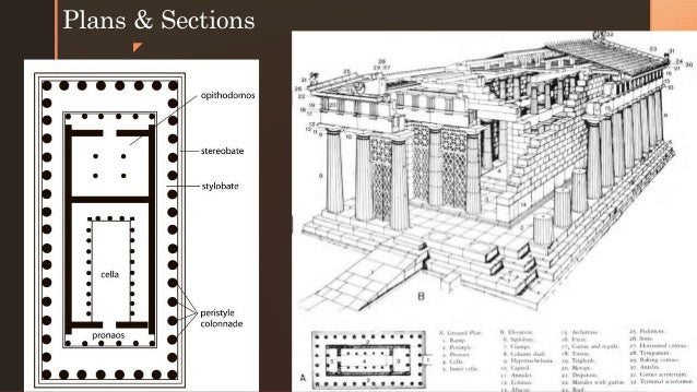 Parthenon Historical Building Systems