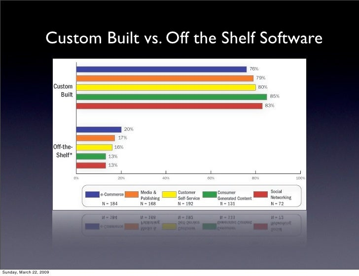 custom written vs off the shelf Off-the-shelf packaged software systems and custom software analysis by gamal balady mass group, inc april 1, 2004 wwwmassgroupcom 2 presentation overview i packaged software systems vs custom software systems ii trends iii comparison of packaged and custom software systems iv  off-the-shelf packaged software systems and custom.