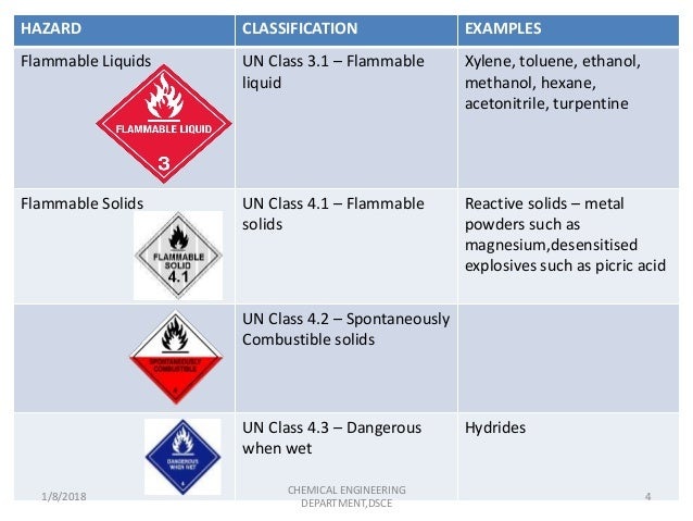 HAZARD CLASSIFICATION AND CONTROL