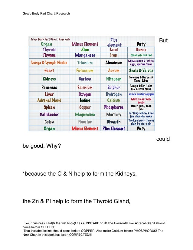 But could be good, Why? *because the C & N help to form the Kidneys, the Zn & Pl help to form the Thyroid Gland, Grove Bod...