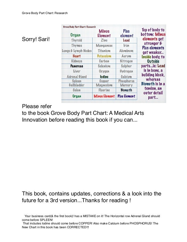 Sorry! Sari! Please refer to the book Grove Body Part Chart: A Medical Arts Innovation before reading this book if you can...