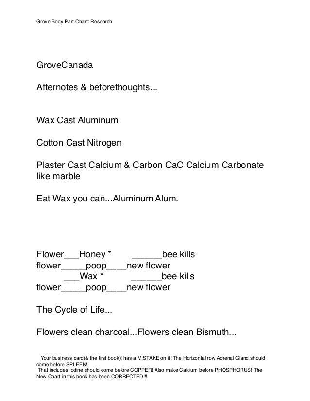GroveCanada Afternotes & beforethoughts... Wax Cast Aluminum Cotton Cast Nitrogen Plaster Cast Calcium & Carbon CaC Calciu...