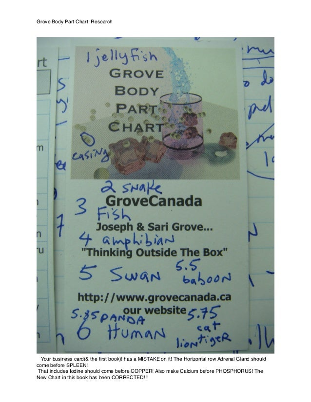 Grove Body Part Chart: Research Your business card(& the first book)! has a MISTAKE on it! The Horizontal row Adrenal Gland...