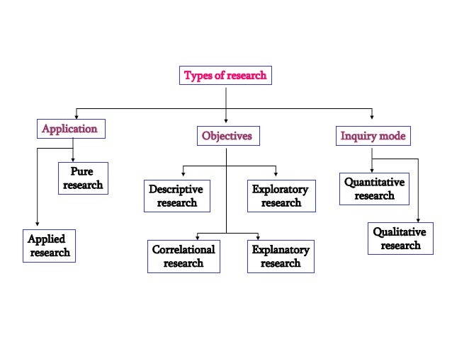 type of methodology in research Sampling: what is it quantitative research methods engl 5377 spring 2007 bobbie latham march 8, 2007 introduction probability sampling methods type of sampling selection strategy simple each member of the study population has an.