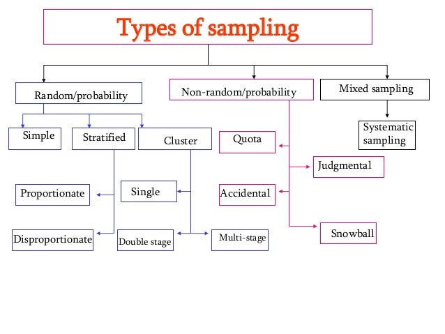 sampling methods for research How to choose the best sampling method test methods a key part of the analysis is to test the ability of each potential sampling method to satisfy the research goals specifically.