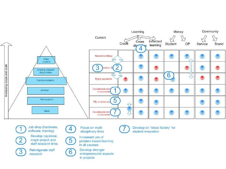 Research and Enterprise model