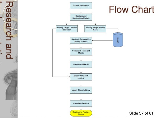 research and implementation of smoke detection in video streams nave fire alarm flow chart at Fire Alarm Flow Diagram