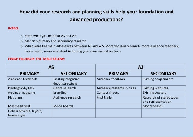 How did your research and planning skills help your foundation and advanced productions? INTRO: o State what you made at A...