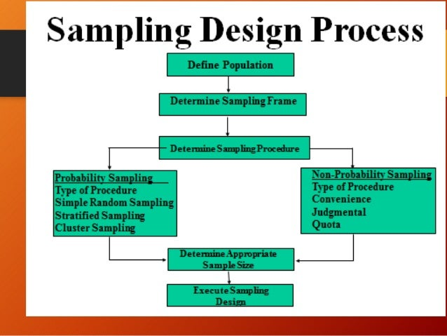 sampling design in research methodology
