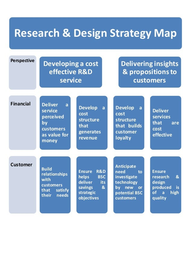 Research & Design Strategy Map Perspective Developing a cost effective R&D service Delivering insights & propositions to c...
