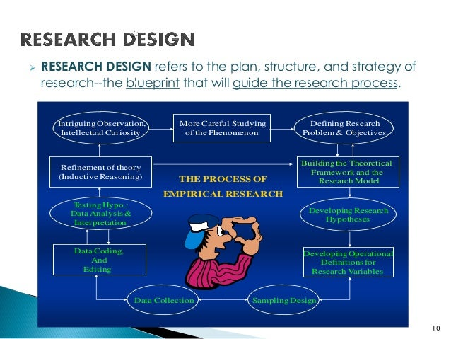Research design simplified 10 research malvernweather Gallery