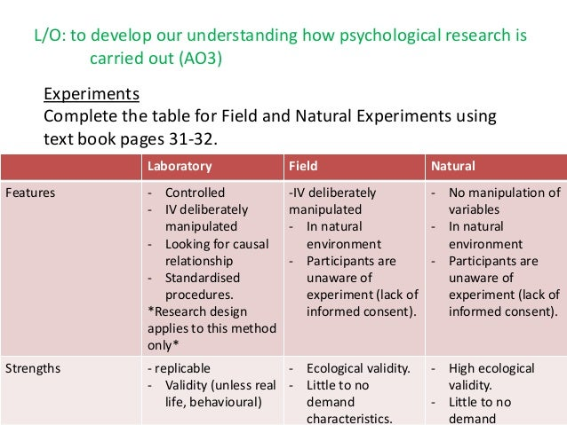 Review of Lab and Field Experiment Methodology - YouTube