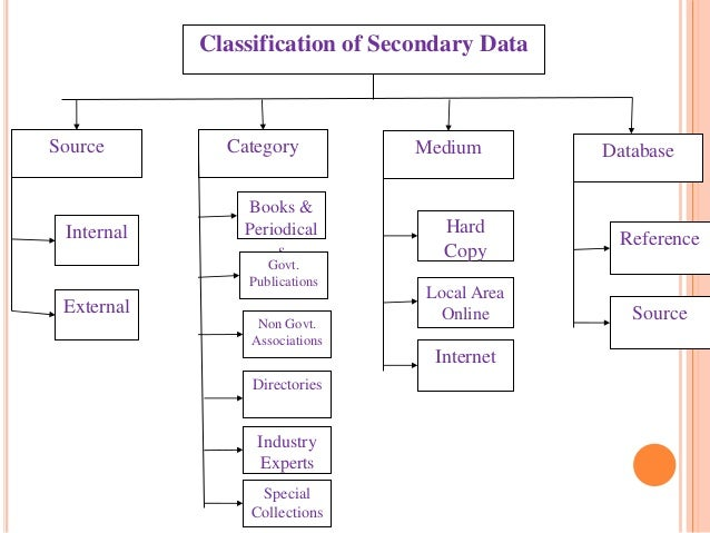 Classification of Secondary Data Source Category Medium Database Reference Source Hard Copy Local Area Online Internet Boo...