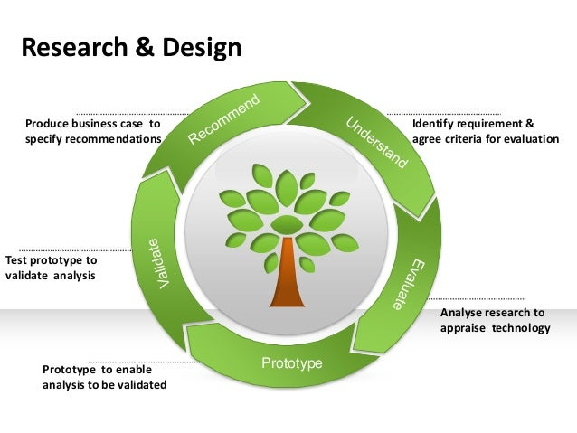 Research & Design   Produce business case to                  Identify requirement &   specify recommendations            ...