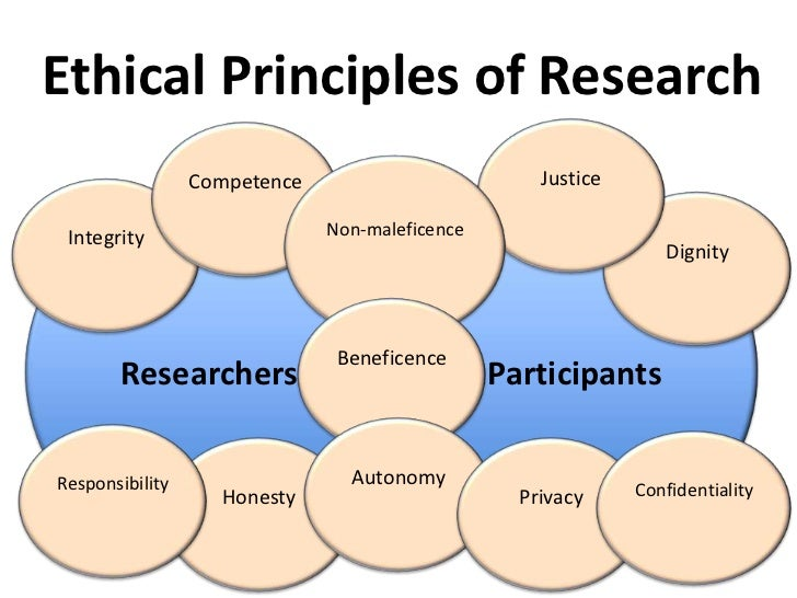 case study on clinical research ethics