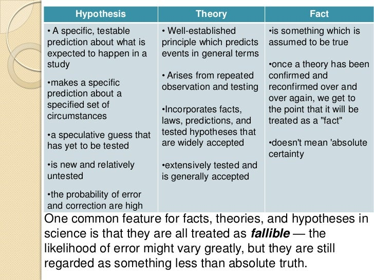Hypotheses vs hypothesis