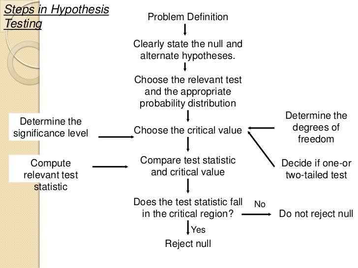 Problem with hypothesis
