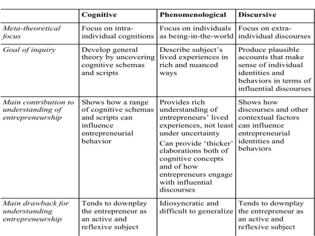 Researching Entrepreneurship using Phenomenological Methods – Sample Interview Schedule Template