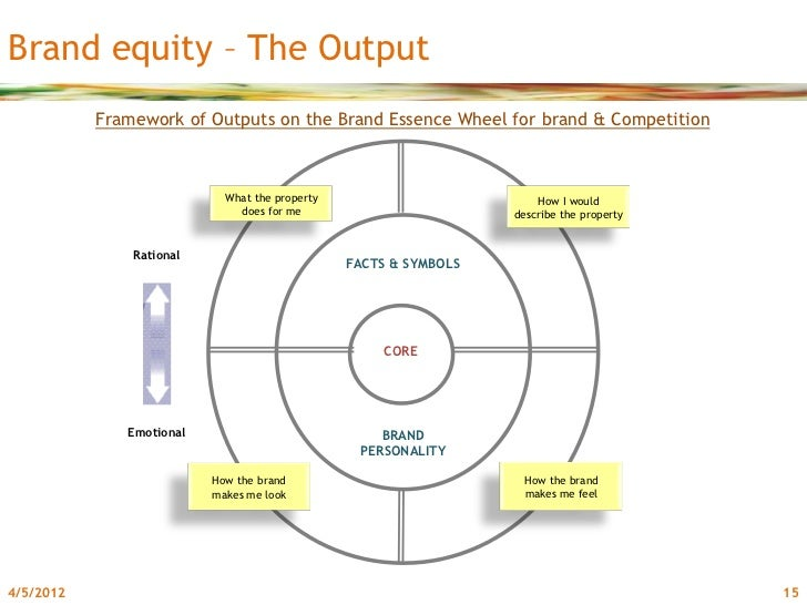a research on brand equity Customer-based brand equity means understanding your customers' wants and needs, which allows you to create a trustworthy, likable brand read more here:.