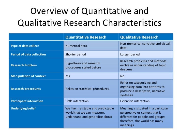 methodology in quantitative research Quantitative methodologies one key aspect of research is measurement if we  want to know if dutch men are taller than chinese men, then we can measure.