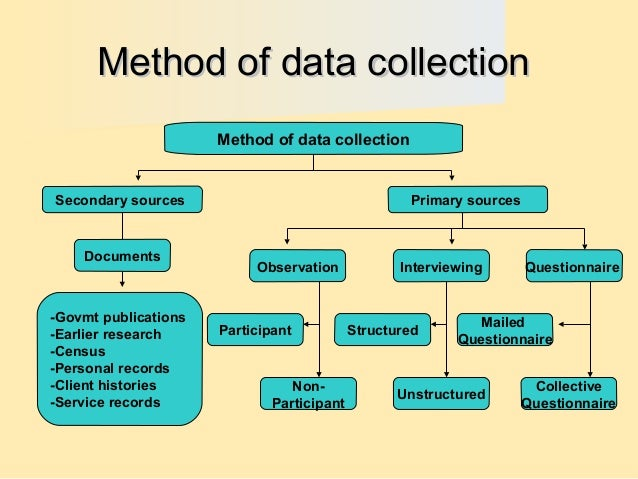 primary data in research methodology Primary vs secondary data data collection plays a very crucial role in the  statistical analysis in research, there are different methods used to.