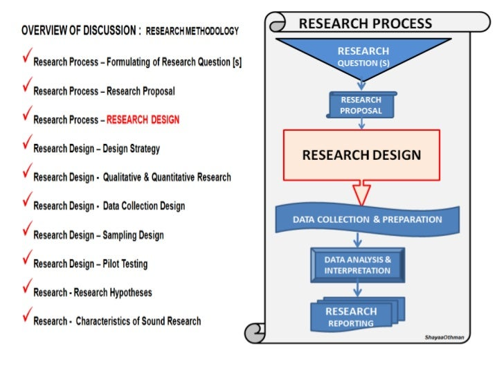Parts of a dissertation for research