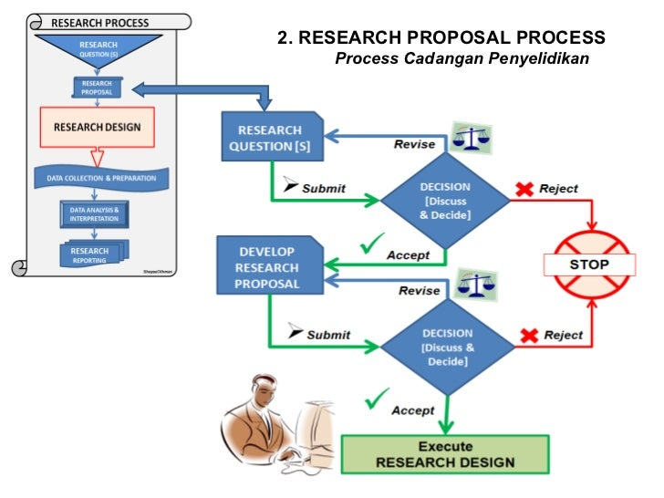 phd research proposal for psychology