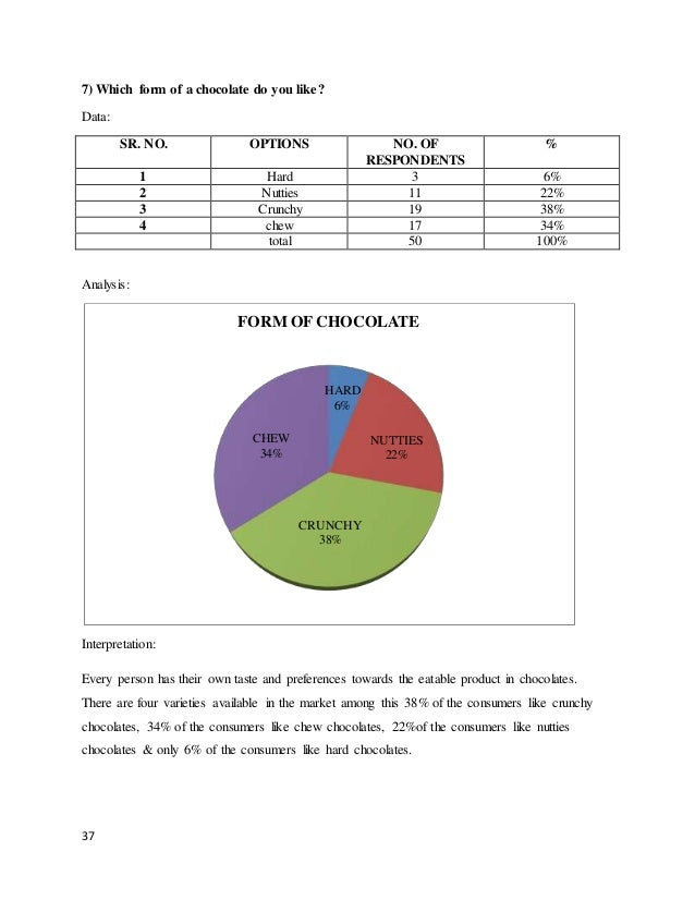 """a study on consumer preference towards cadbury and nestle chocolates Like cadbury, nestle etc not only chocolates but it deals with various brands of   tanu payal on her study """"a study on consumer preference towards cadbury."""