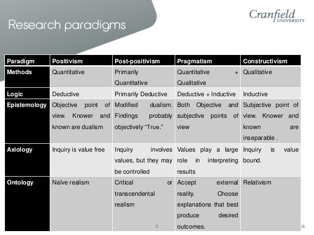 comparison of positivist and phenomenological methods Positivistic positivistic approaches to research are based on research   phenomenological approaches however, approach research from the.