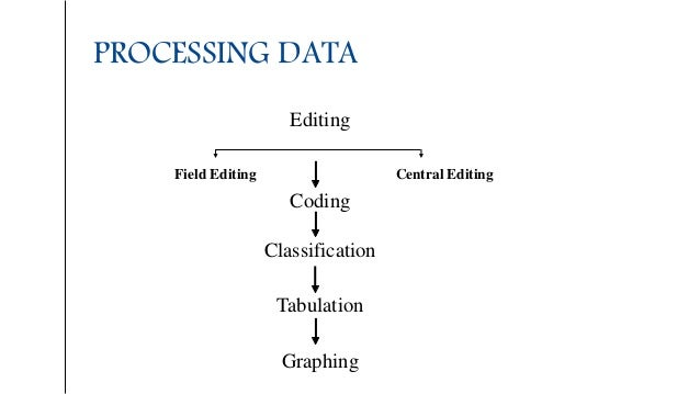 PROCESSING DATA Editing Field Editing Central Editing Coding Classification Tabulation Graphing