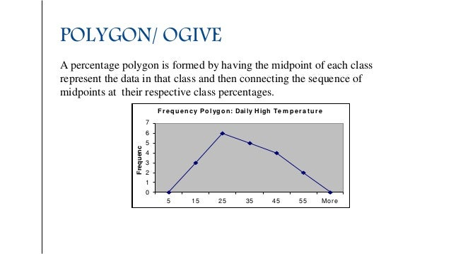 POLYGON/ OGIVE A percentage polygon is formed by having the midpoint of each class represent the data in that class and th...