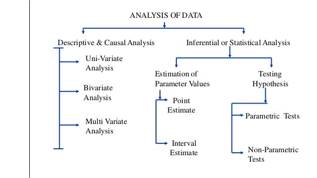 ANALYSIS OF DATA Descriptive & CausalAnalysis Inferential or Statistical Analysis Uni-Variate Analysis Bivariate Analysis ...