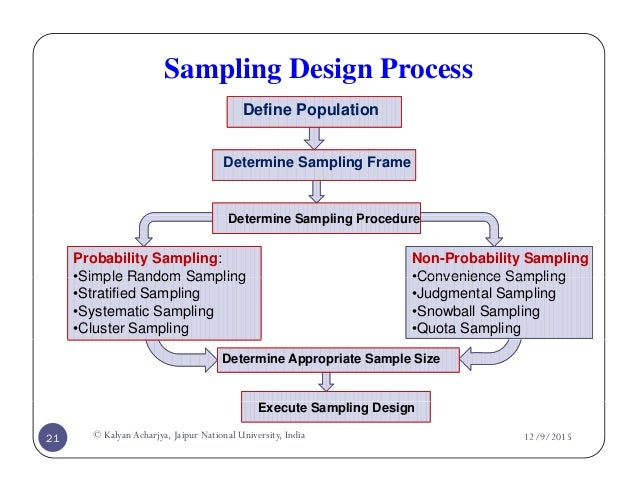 what is a sampling method in research In this section, we briefly describe three of the most common sampling methods used in qualitative research: purposive sampling, quota sampling, and snowball sampling as data collectors, you will not be responsible for selecting the sampling method the explanations below are meant to help you understand the reasons for using each.