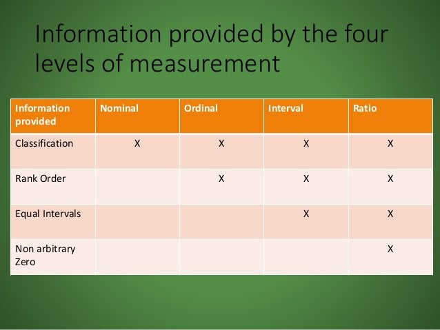 Information provided by the four levels of measurement Information provided Nominal Ordinal Interval Ratio Classification ...