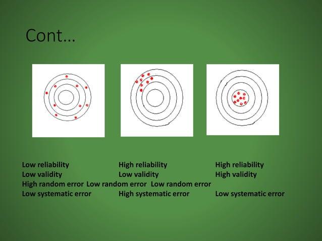 Cont… Low reliability High reliability High reliability Low validity Low validity High validity High random error Low rand...