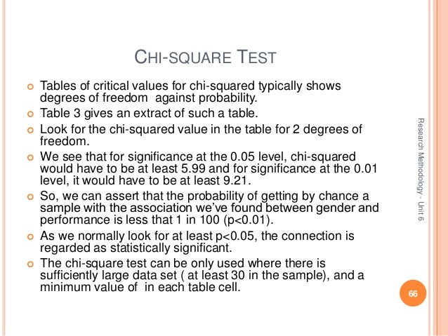Research methodology unit6 for Chi square table df 99