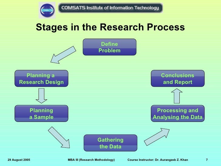 Importance of research methodology in research