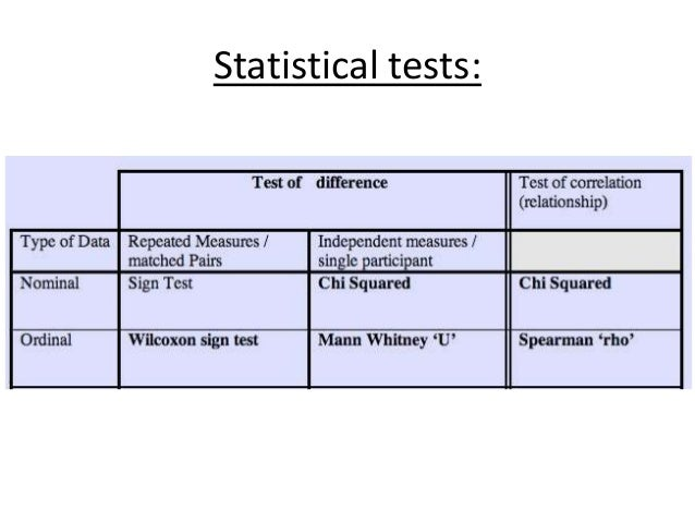 choosing the right elementary statistical test This tutorial allows you the opportunity to choose the correct statistical test for a variety of research situations a series of descriptions of research designs is provided after reading about the design, we ask you to choose the best statistical test to examine the researcher's questions.