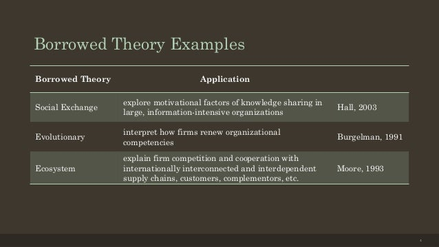 https://image.slidesharecdn.com/researchmethods-final-stephen-20140110-140212191553-phpapp01/95/examining-borrowed-theory-in-original-vs-new-disciplines-via-text-mining-4-638.jpg?cb=1392233061