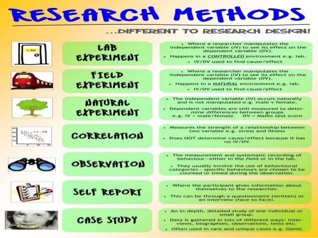 Image result for research methods