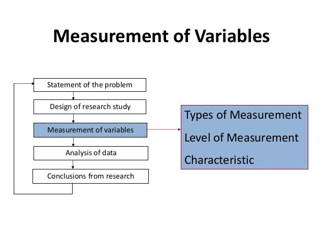 the different types of data thst derives from qualitative and quantitative variables In research, there are generally two types of data in this lesson, we'll look at quantitative and qualitative measurement, when each are used, and for teachers for schools for companies login qualitative & quantitative variables in statistics.