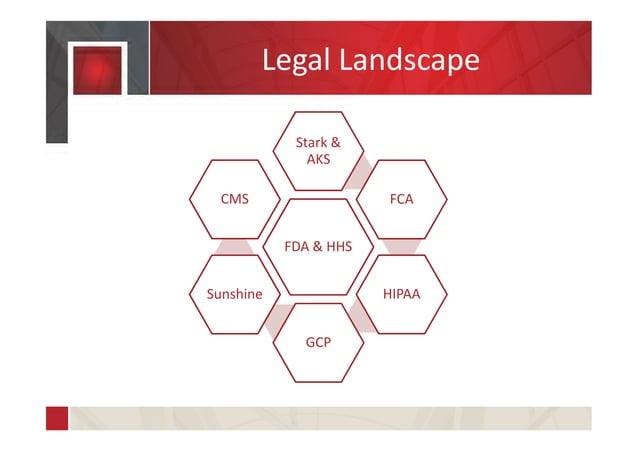 Legal Landscape FDA & HHS Stark & AKS FCA HIPAA GCP Sunshine CMS